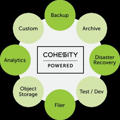 Cohesity-Powered