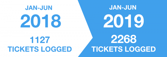 outcomex managed services tickets